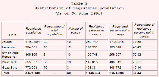 Distribution of registered population